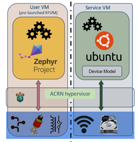 A single-systemmixedworkload consolidation demo architecture, based on Zephyr, Ubuntu, and ACRN.