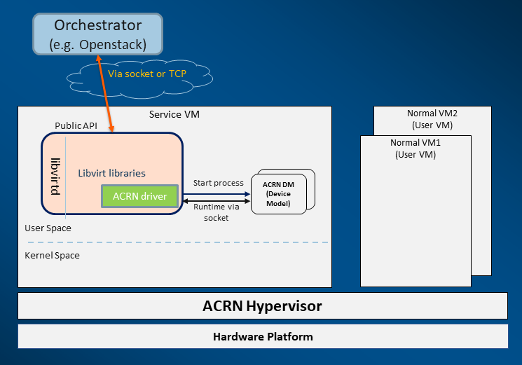 ACRN v1.6.1 support for libvirt-based VMM orchestrators